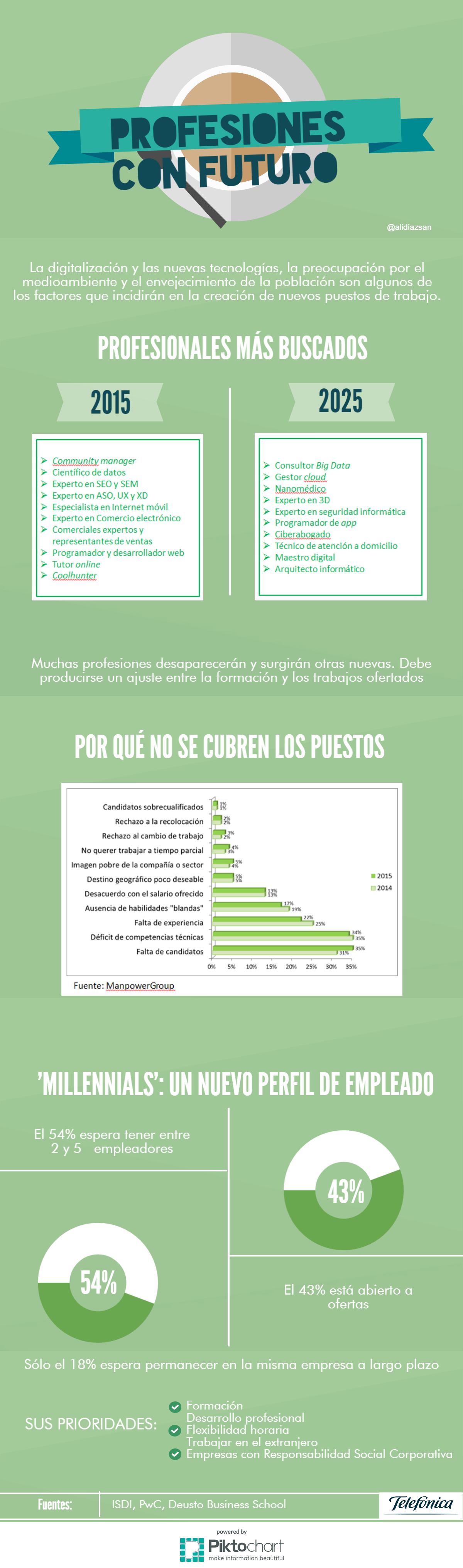 Profesiones con futuro #infografia #infographic #empleo #rrhh