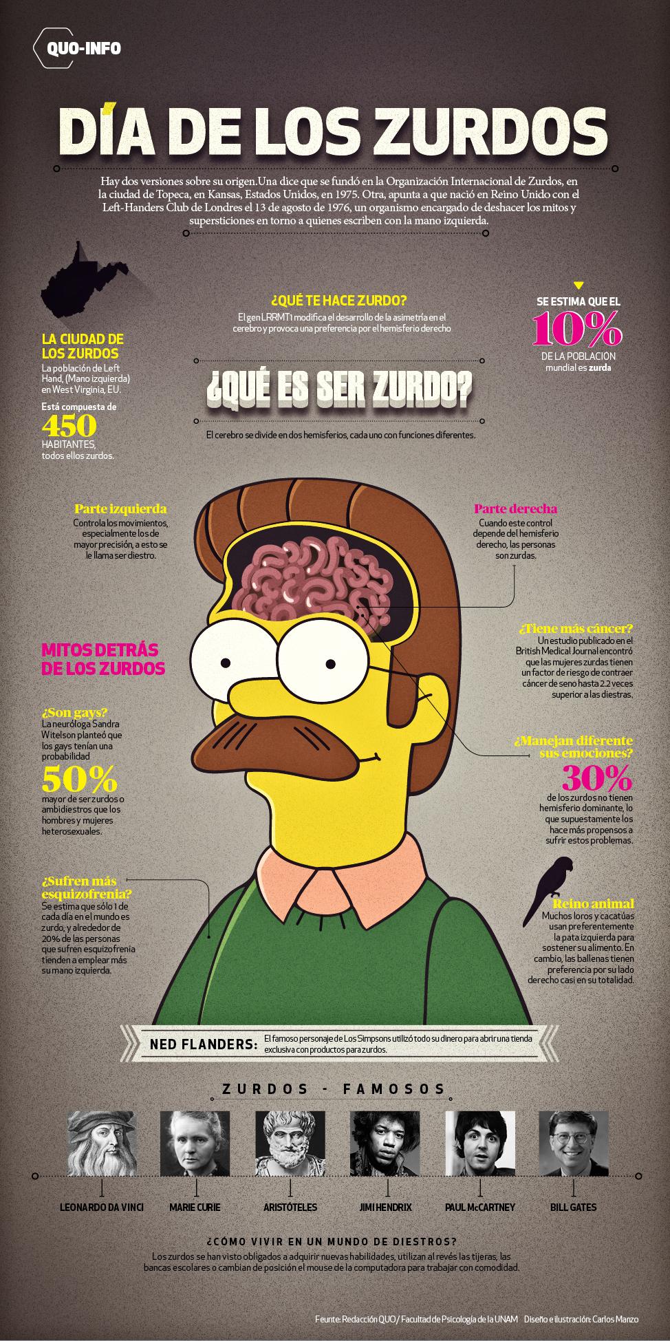 Qué es ser zurdo #infografia #infographic