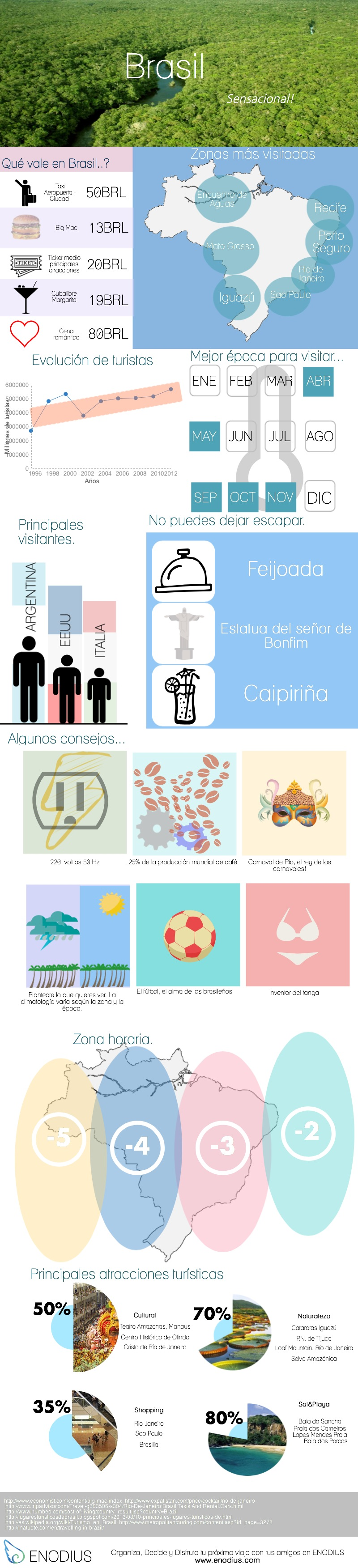 recorrido brasil infografia
