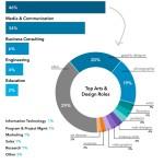 A qué sectores pertenecen los freelance (según Linkedin) #infografia #entrepreenurship
