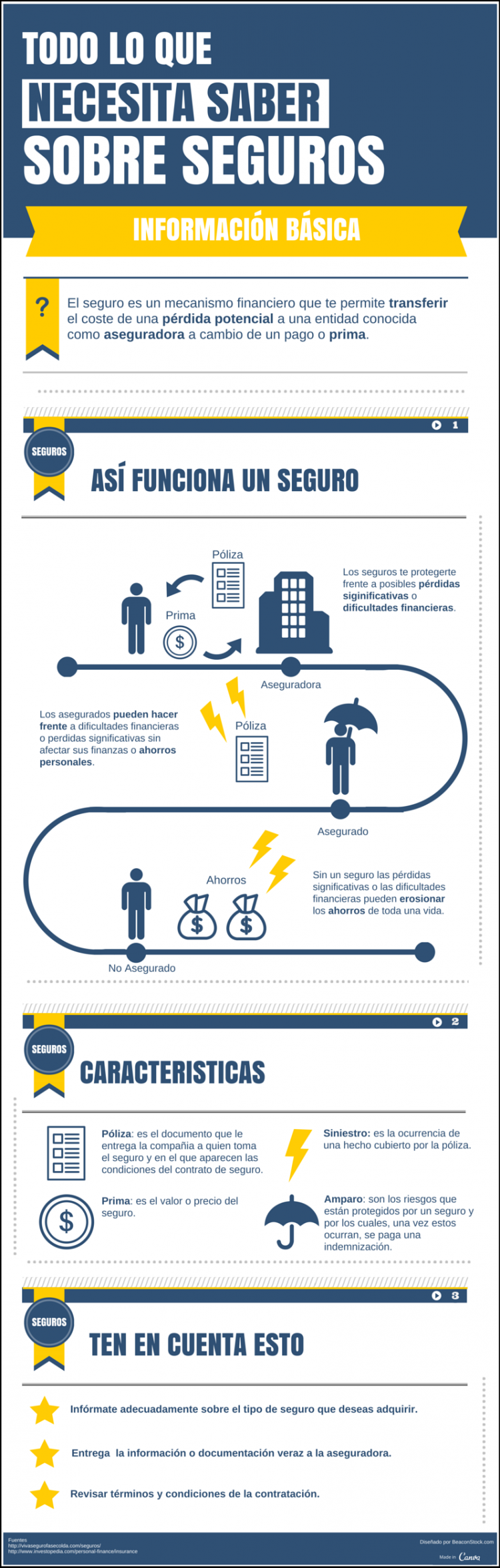 Seguro de Vida: qué necesitas saber #infografia #infographic