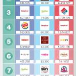 Top 10 cadenas hostelería en Redes Sociales (España 3T/2015) #infografia #socialmedia #tourism