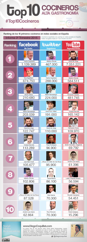 Top 10 cocineros en Redes Sociales (España 3T/2015) #infografia #socialmedia #tourism