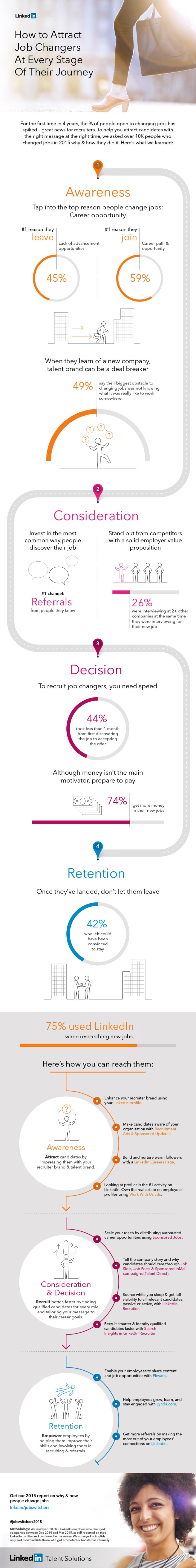 Cómo atraer al Talento que quiere cambiar de trabajo #infografia #infographic #rrhh