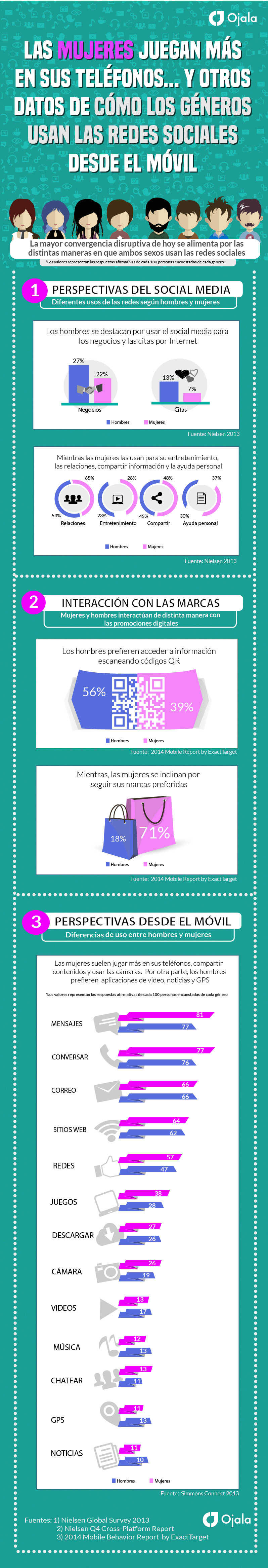 Mujeres y hombres NO usan el móvil de la misma forma #infografia #infographic #marketing