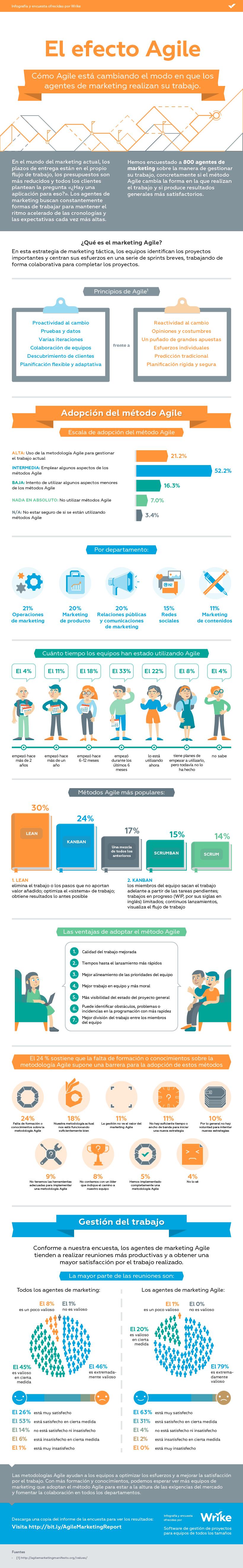 El efecto de Agile en los equipos de marketing #infografia #infographic #marketing
