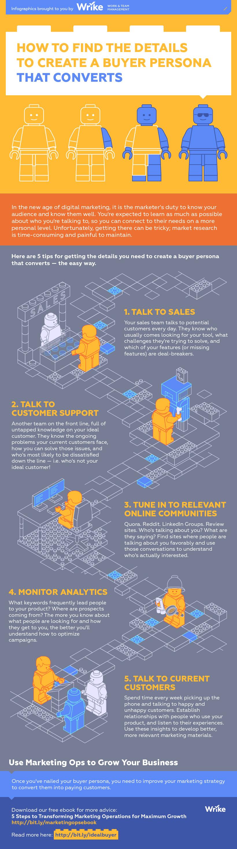 Cómo crear el Buyer Person que convierta #infografia #infographic #marketing