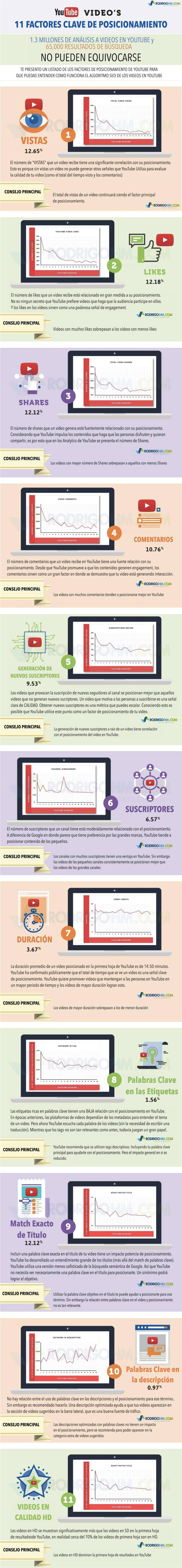 Cómo posicionarse en YouTube (YouTube SEO) #infografia #seo #socialmedia #marketing